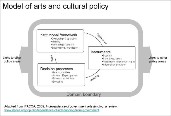 Five element model cultural policy