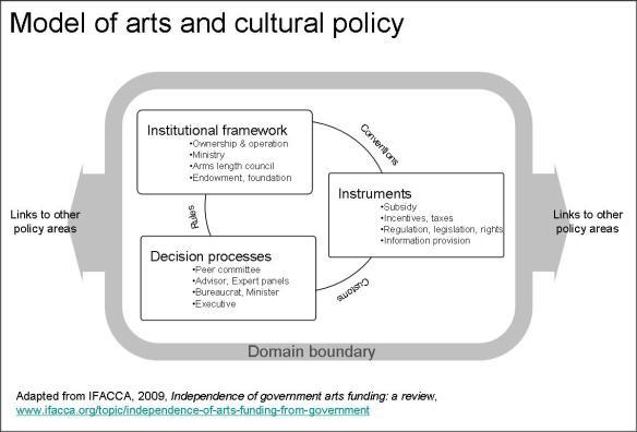 Five element model cultural policy