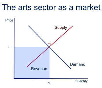Arts supply and demand curves