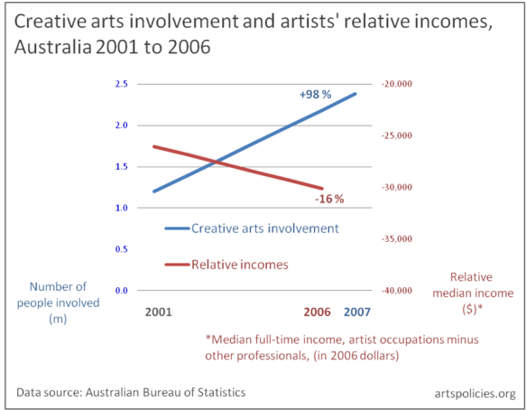 Data on arts involvement and artists incomes australia