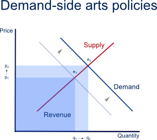 demand side and supply side policies Energy demand management activities attempt to bring the electricity demand and supply closer to a perceived optimum, and help give electricity end users benefits for reducing their demand in the modern system, the integrated approach to demand-side management is becoming increasingly common.
