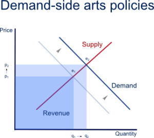 Modelling demand side policy intervention