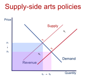 Impact of supply side intervention