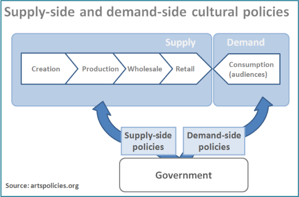 Model of supply and demand side policies culture value chain