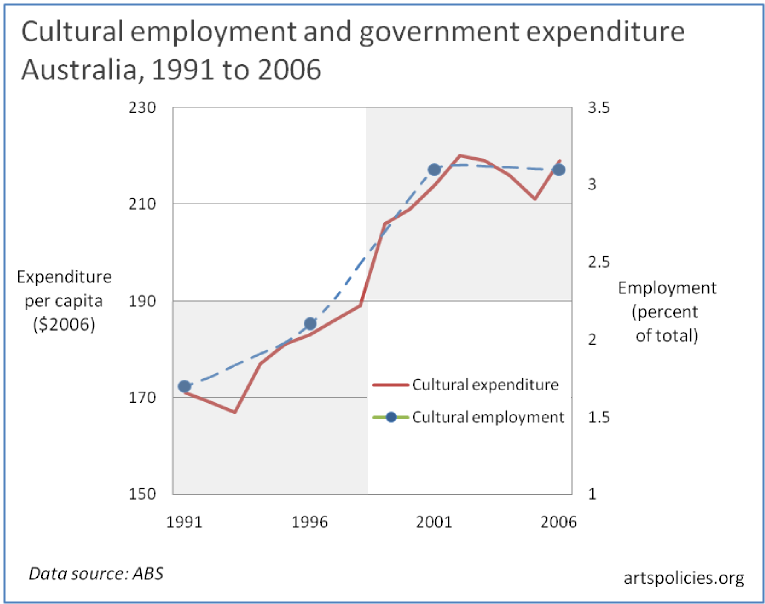australia s gdp and expenditure The air transport industry is estimated to have supported a $342 billion gross  value added contribution to gdp in australia in 2014 spending by foreign.