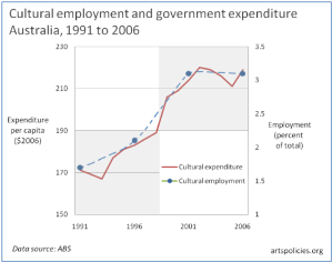 Cultural expenditure cultural employment Australia 1991 to 2006