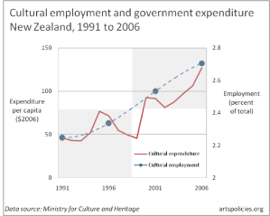 Cultural expenditure cultural employment New Zealand 1991 to 2006