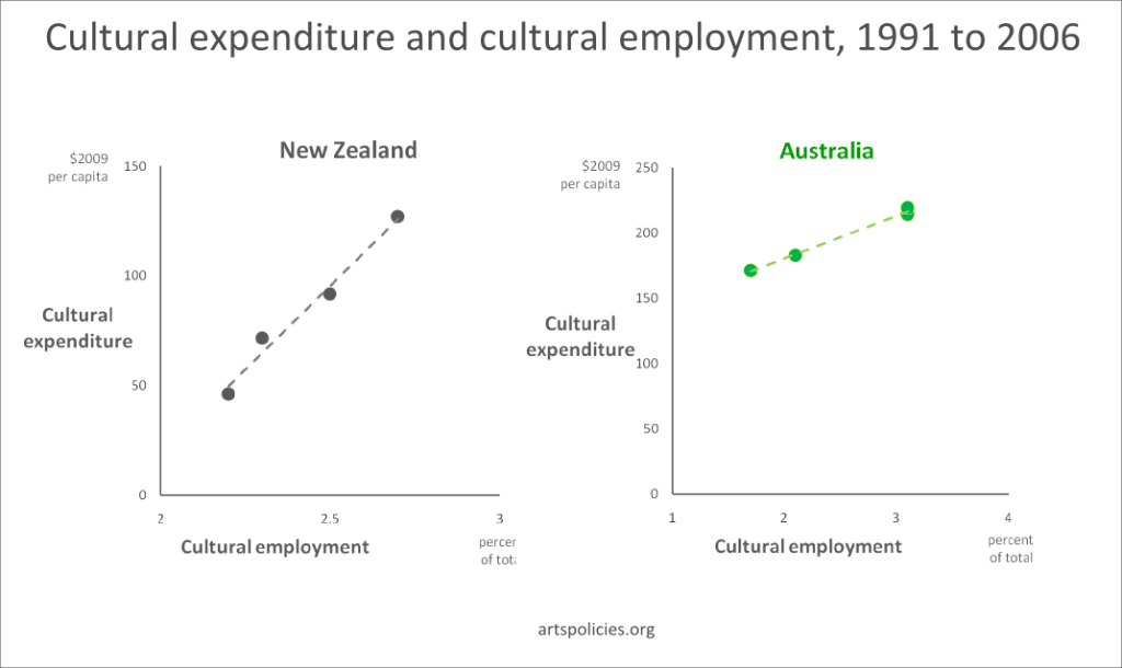 Cultural expenditure against cultural employment, Australia and New Zealand, 1991 to 2006