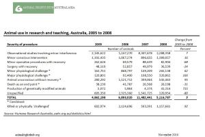 Data from Humane Research Australia