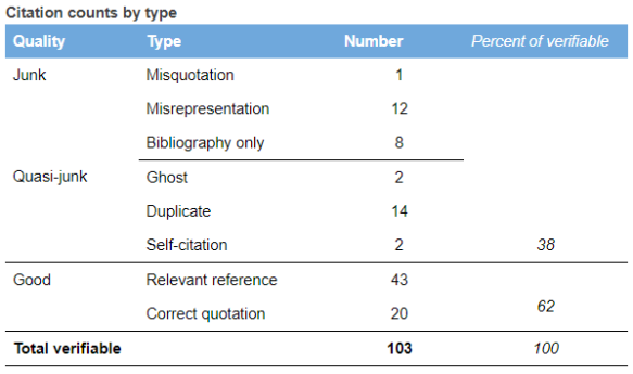 Table showing count of citations types