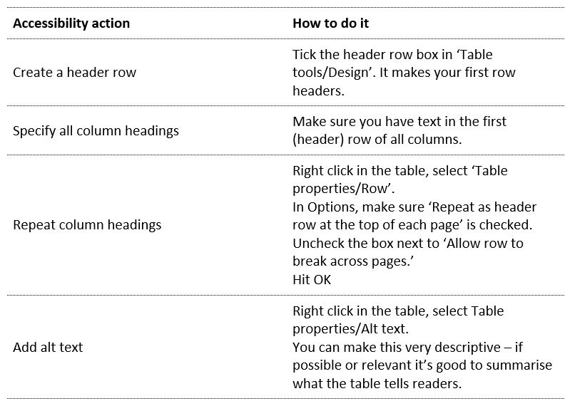A table with four actions to make tables more accessible. 1 Create a header row. 2 Specify all column headings. 3 repeat column headings. 4 Add alt text.